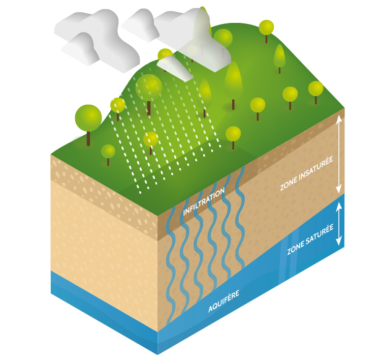 Schéma de l'origine de l'eau